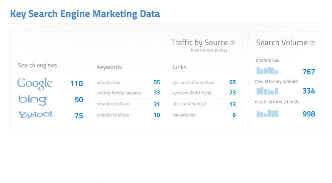 Key Search Engine Marketing Data