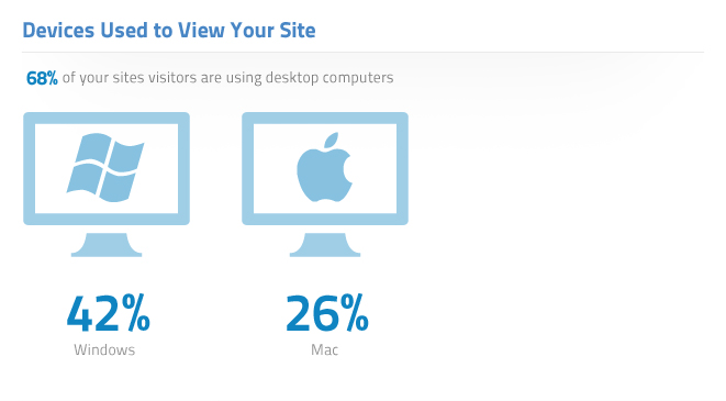Devices Used to View Your Site